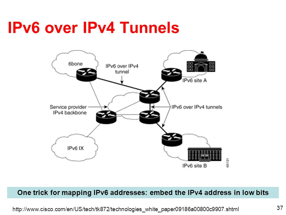 IPv6 over IPv4 Tunnels One trick for mapping IPv6 addresses: embed the IPv4 address in low bits.