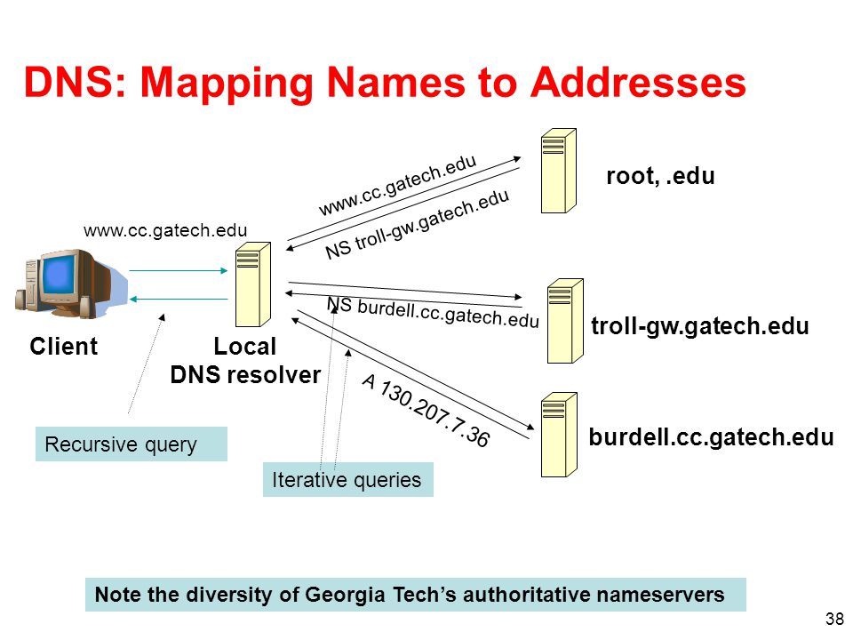 DNS: Mapping Names to Addresses
