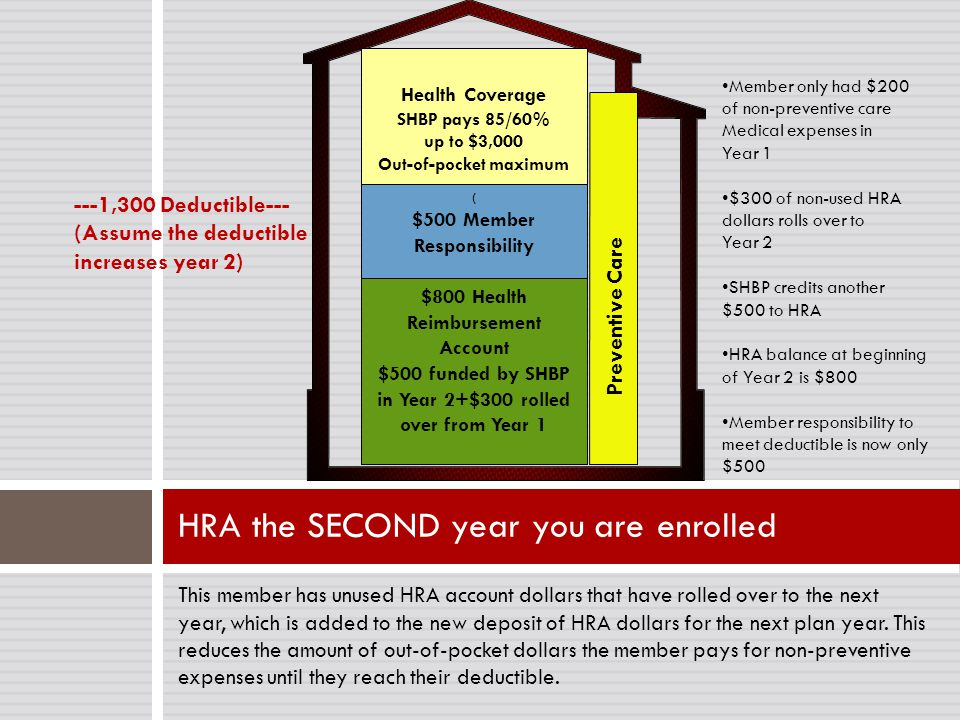 HRA the SECOND year you are enrolled