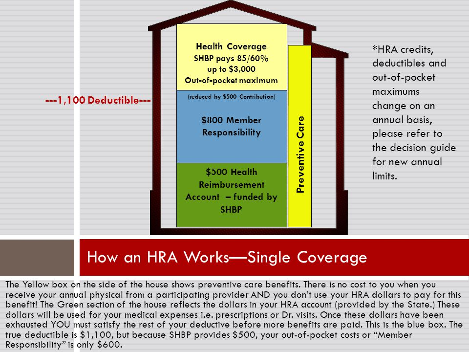 How an HRA Works—Single Coverage