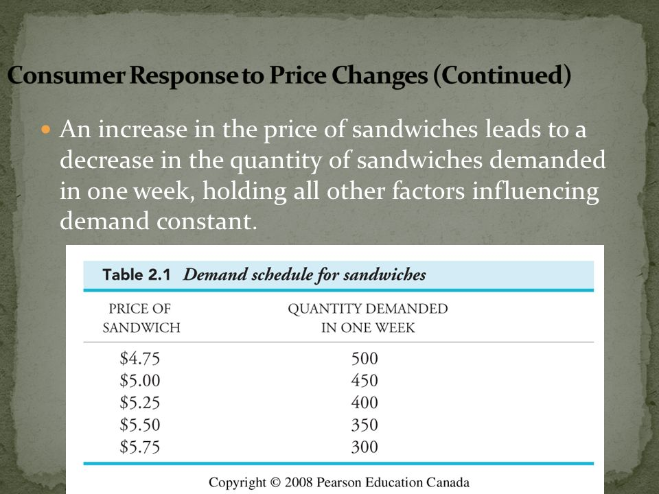 Consumer Response to Price Changes (Continued)