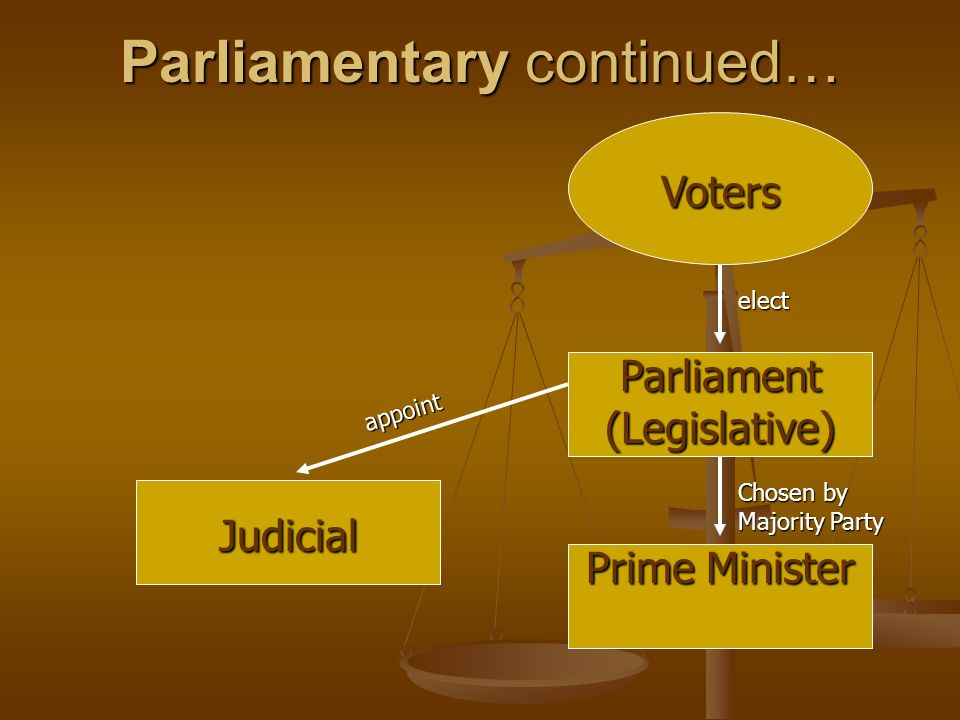Parliamentary continued…