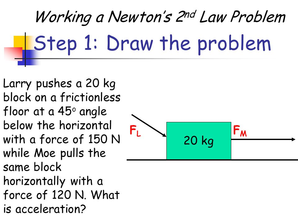 Step 1: Draw the problem Working a Newton's 2nd Law Problem