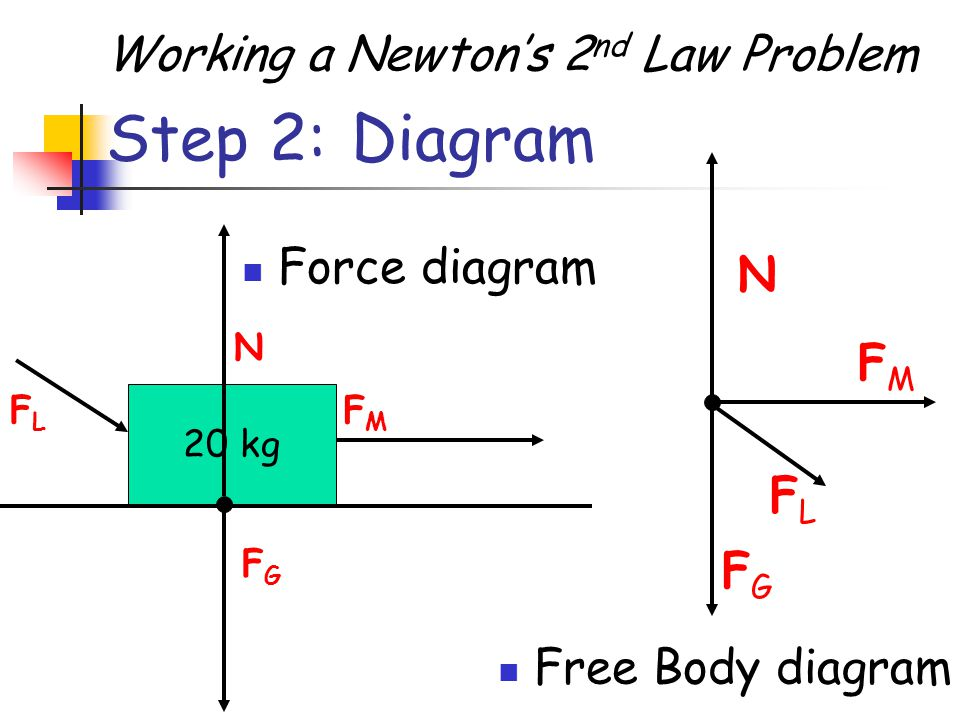 Step 2: Diagram Working a Newton's 2nd Law Problem Force diagram N FM