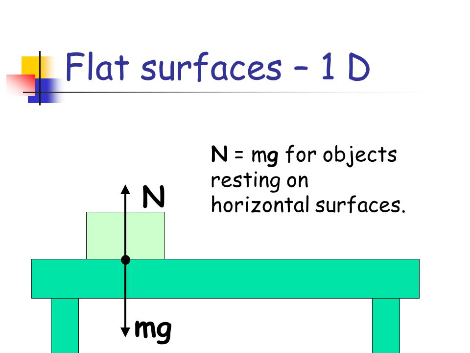 Flat surfaces – 1 D N = mg for objects resting on horizontal surfaces. N mg