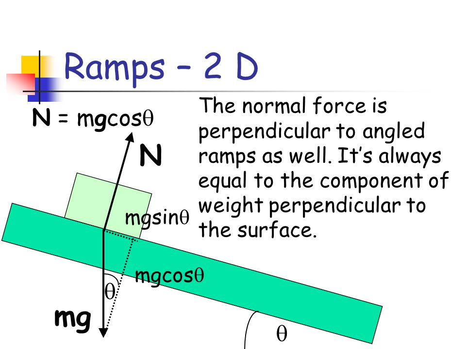 Ramps – 2 D N mg N = mgcos  