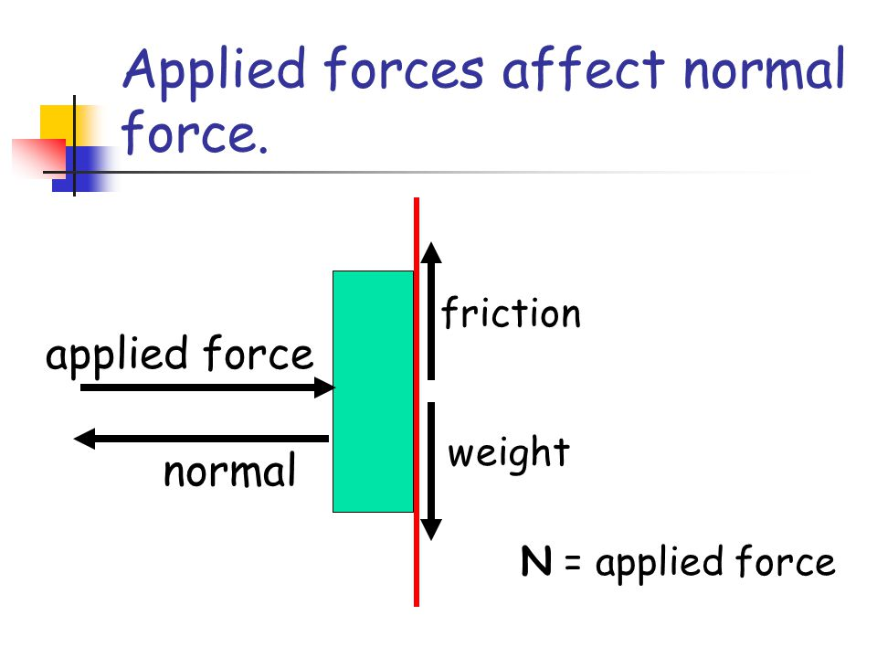 Applied forces affect normal force.