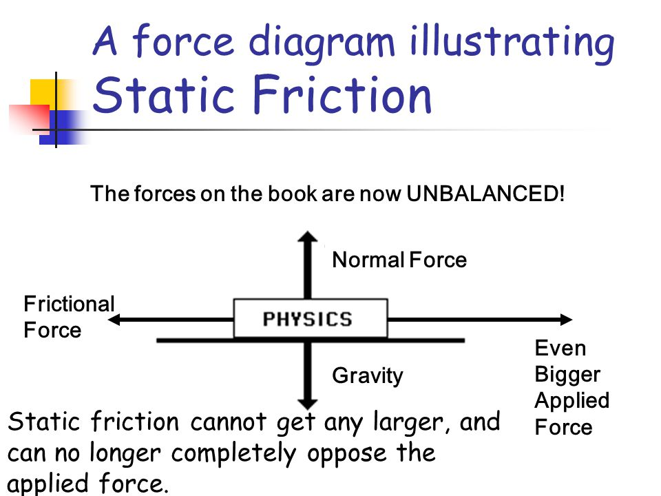 A force diagram illustrating Static Friction