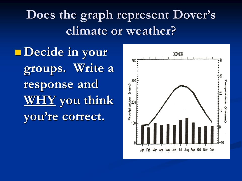 Does the graph represent Dover's climate or weather
