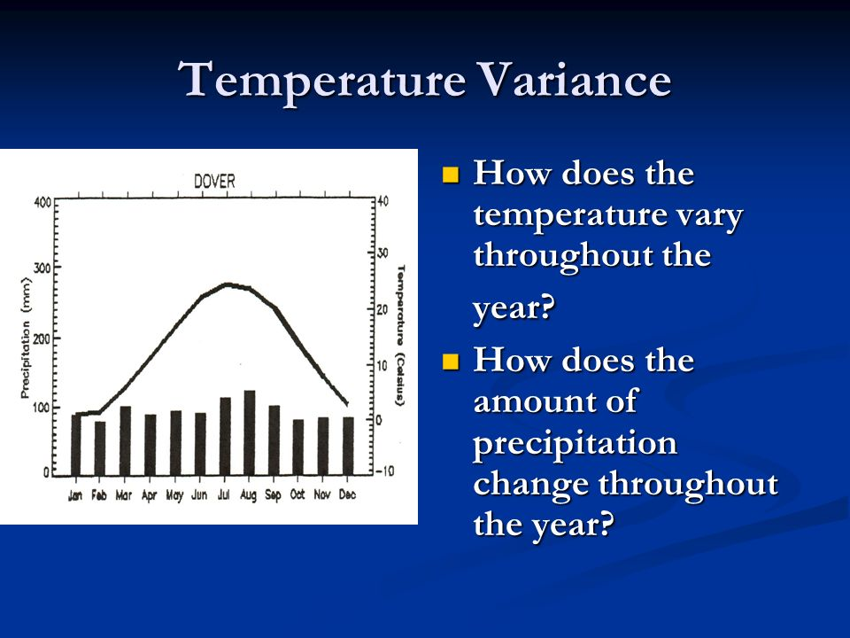 Temperature Variance How does the temperature vary throughout the year.