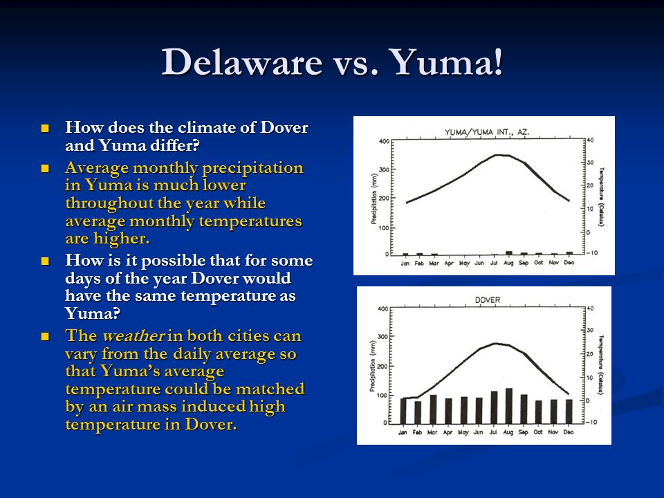 Delaware vs. Yuma! How does the climate of Dover and Yuma differ