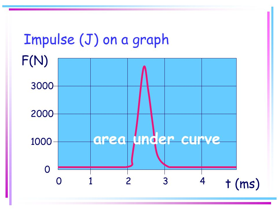area under curve Impulse (J) on a graph F(N) t (ms) 3000 2000 1000 1 2