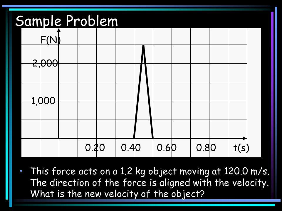 Sample Problem F(N) 2,000 1,000 0.20 0.40 0.60 0.80 t(s)