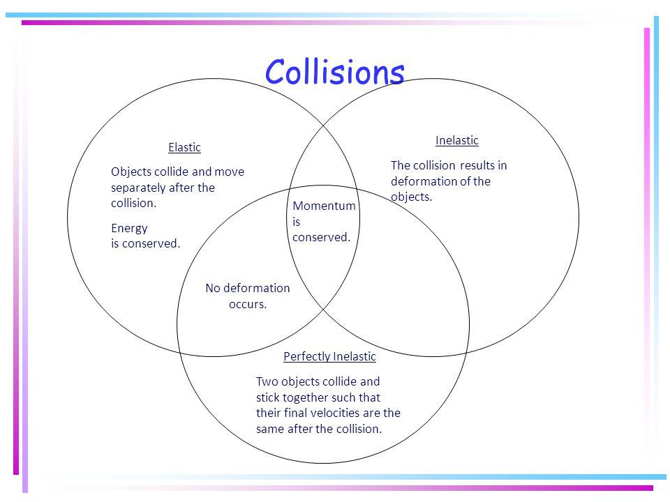 Collisions Inelastic Elastic