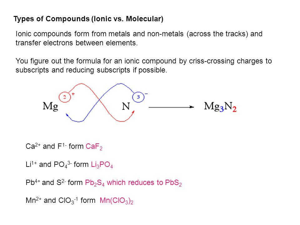Types of Compounds (Ionic vs. Molecular)