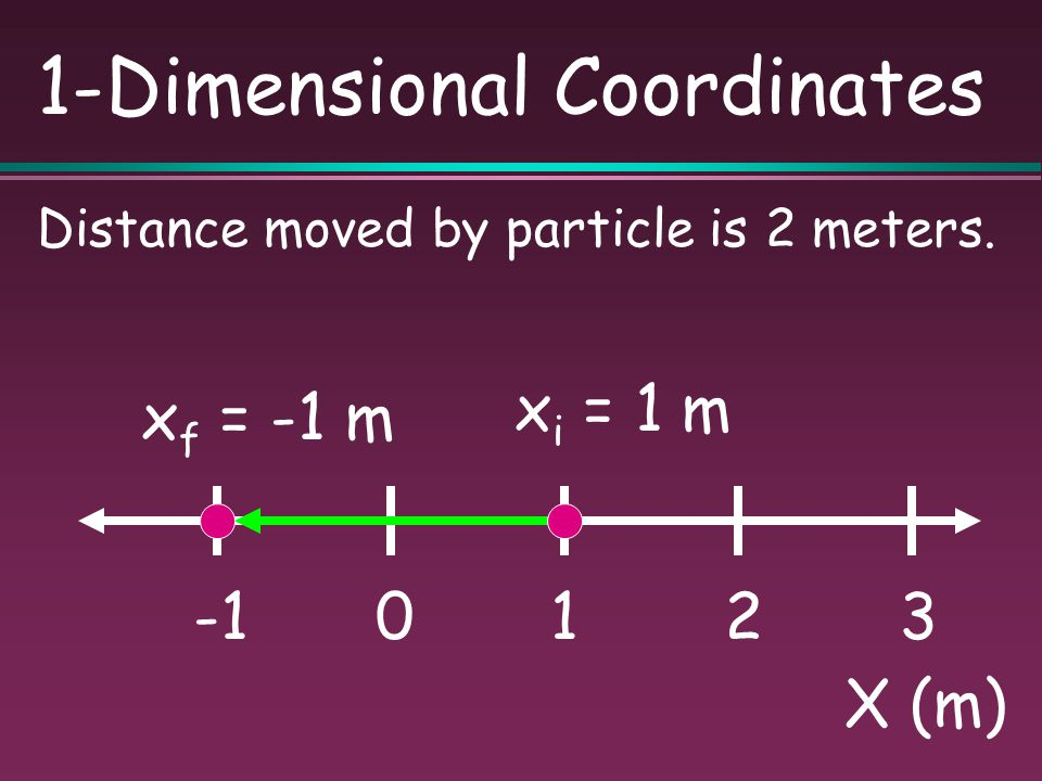 1-Dimensional Coordinates