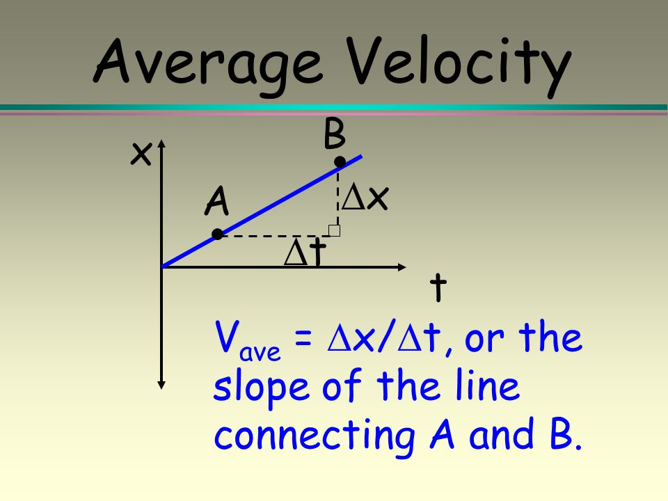 Average Velocity B x Dx A Dt t
