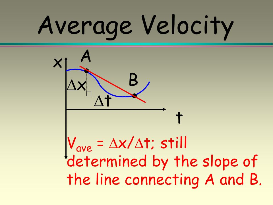 Average Velocity A x B Dx Dt t