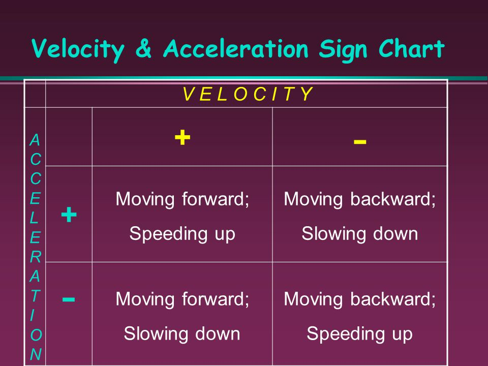Velocity & Acceleration Sign Chart
