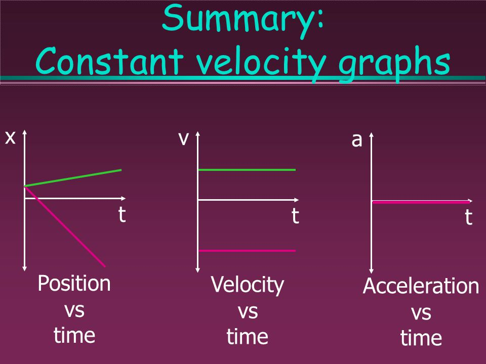 Summary: Constant velocity graphs