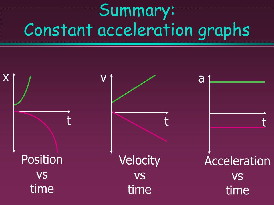 Summary: Constant acceleration graphs
