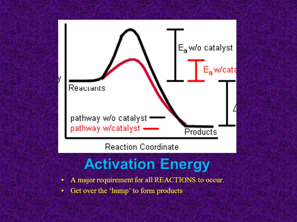 Activation Energy A major requirement for all REACTIONS to occur.