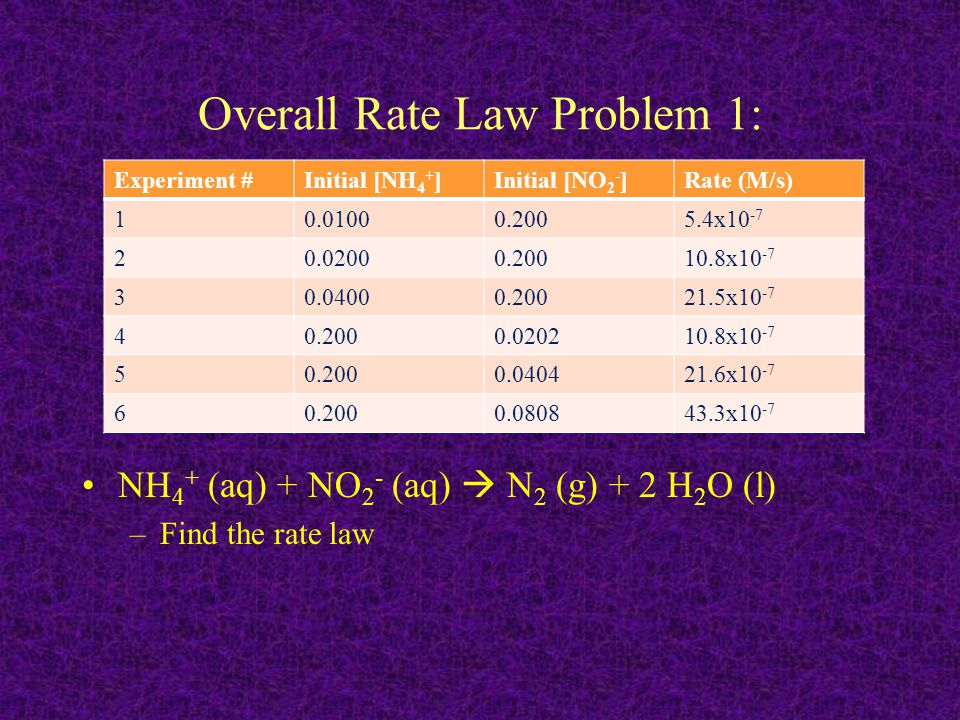 Overall Rate Law Problem 1: