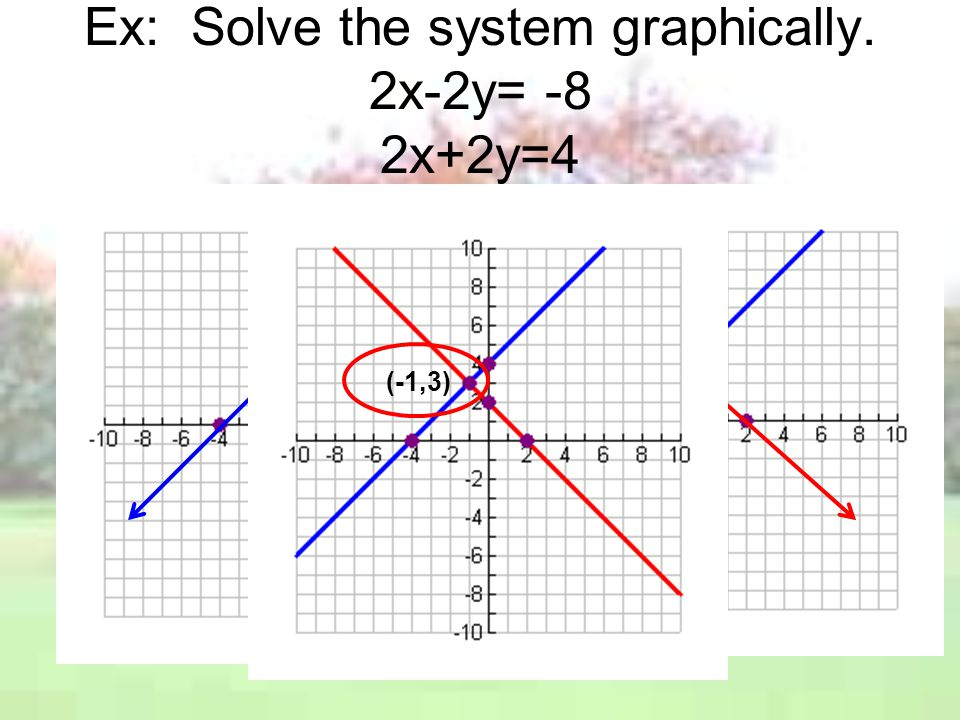 Ex: Solve the system graphically. 2x-2y= -8 2x+2y=4