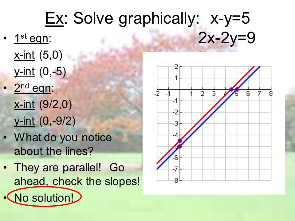 Ex: Solve graphically: x-y=5 2x-2y=9