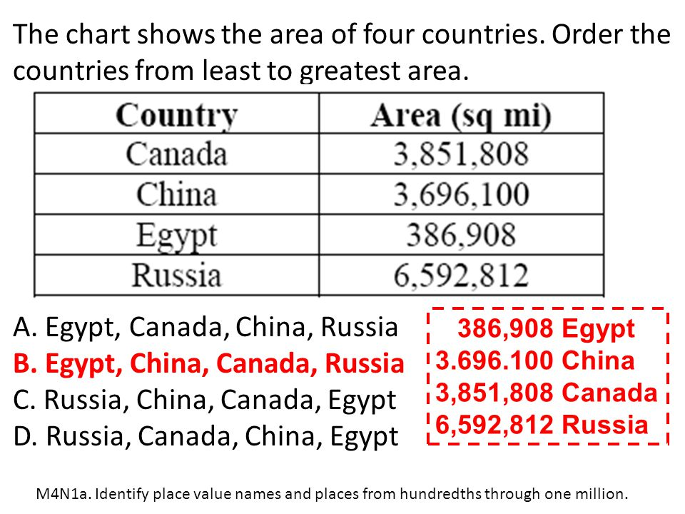 A. Egypt, Canada, China, Russia B. Egypt, China, Canada, Russia