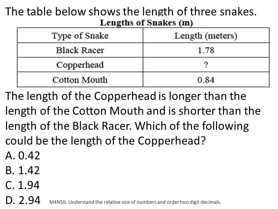 The table below shows the length of three snakes.