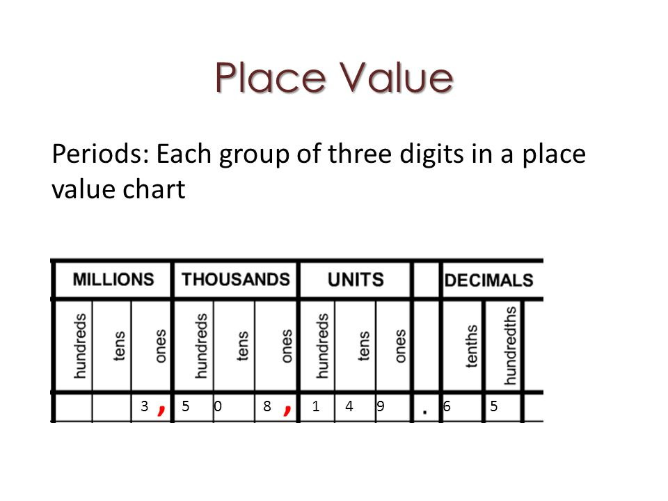 Place Value Periods: Each group of three digits in a place value chart