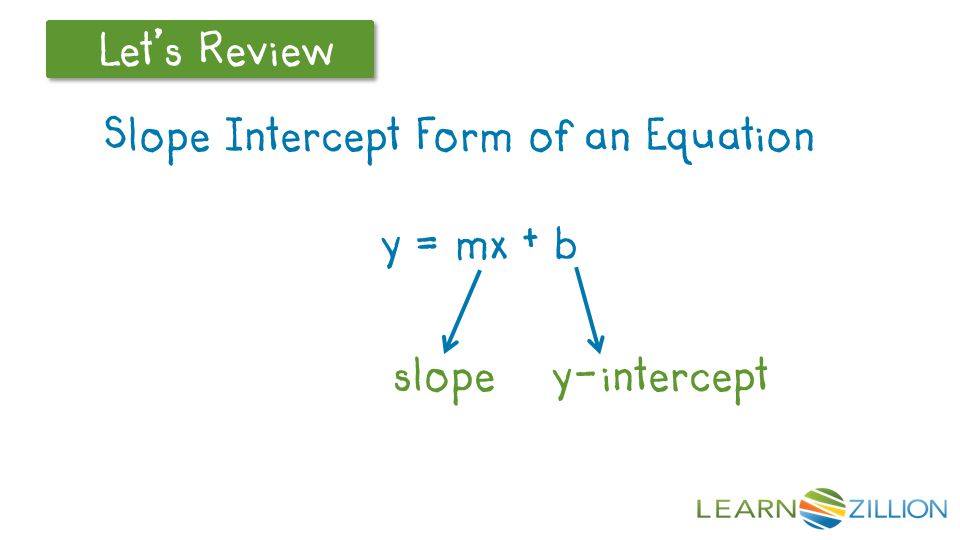 Slope intercept form of a line is y = mx +b where m is the slope and b is the y-int.