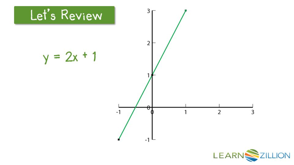 To graph the linear equation y = 2x + 1, determine the slope and y-int