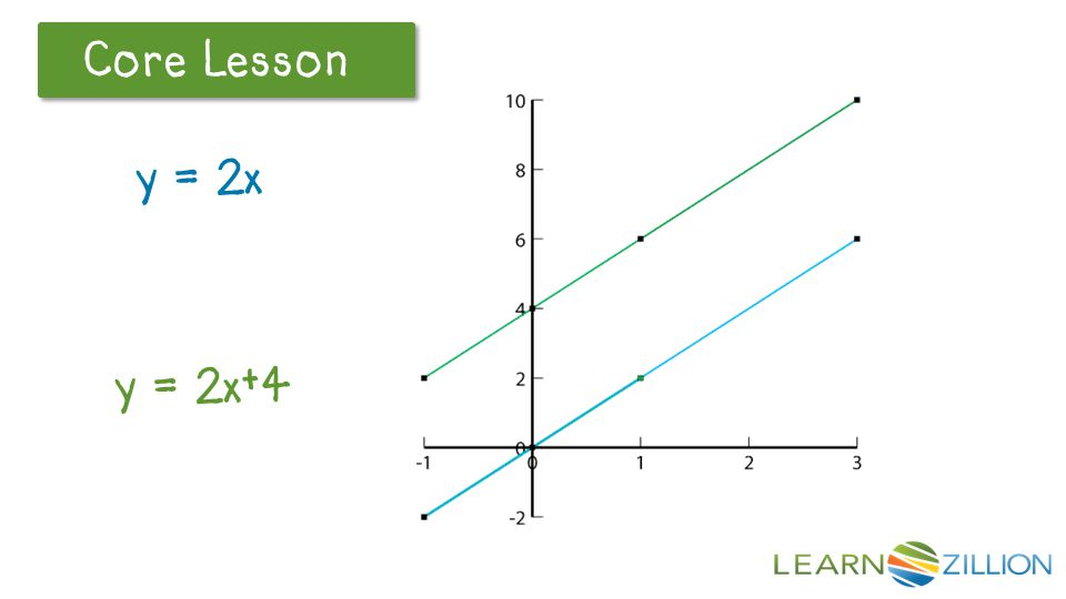 These two equations in The graphs do not intersect