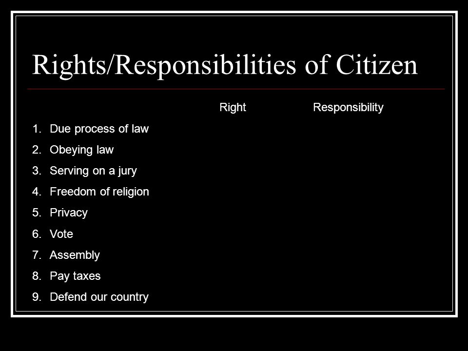 Rights/Responsibilities of Citizen