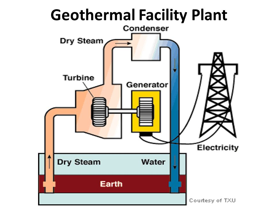 Geothermal Facility Plant