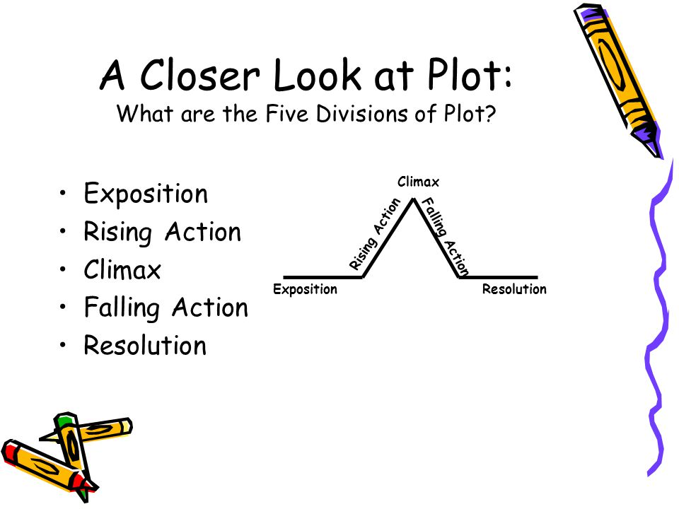 A Closer Look at Plot: What are the Five Divisions of Plot