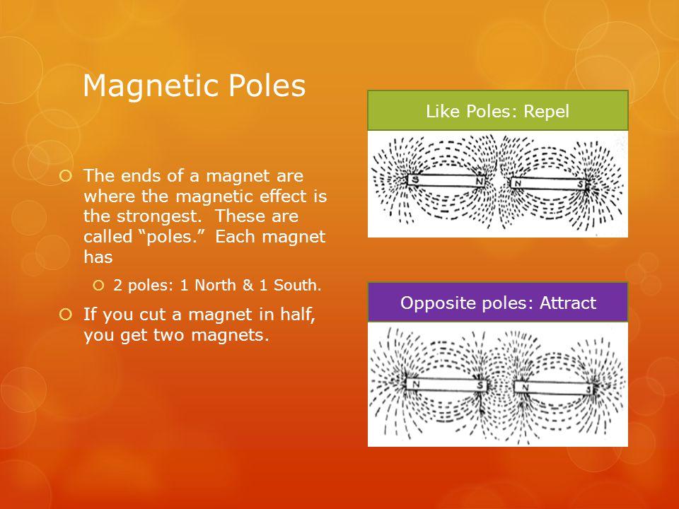 Opposite poles: Attract