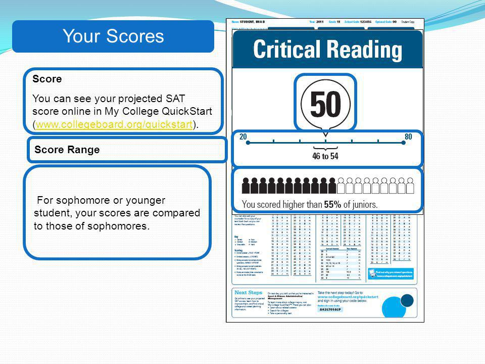 Your Scores Score. You can see your projected SAT score online in My College QuickStart (www.collegeboard.org/quickstart).