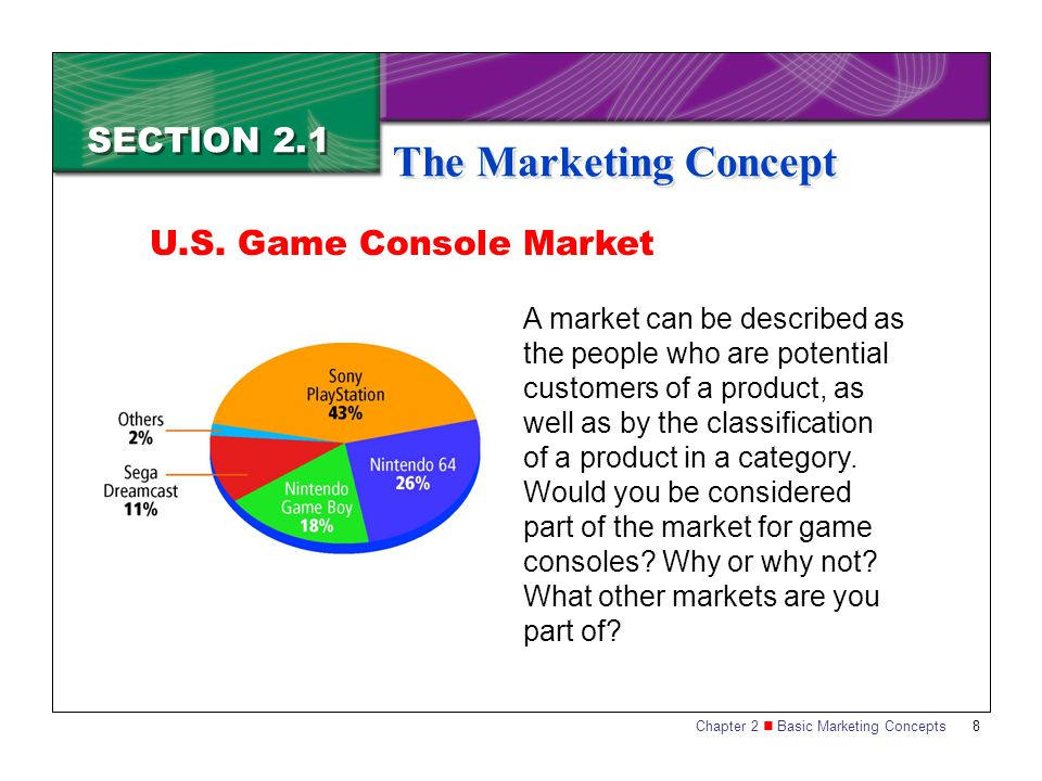 The Marketing Concept SECTION 2.1 U.S. Game Console Market