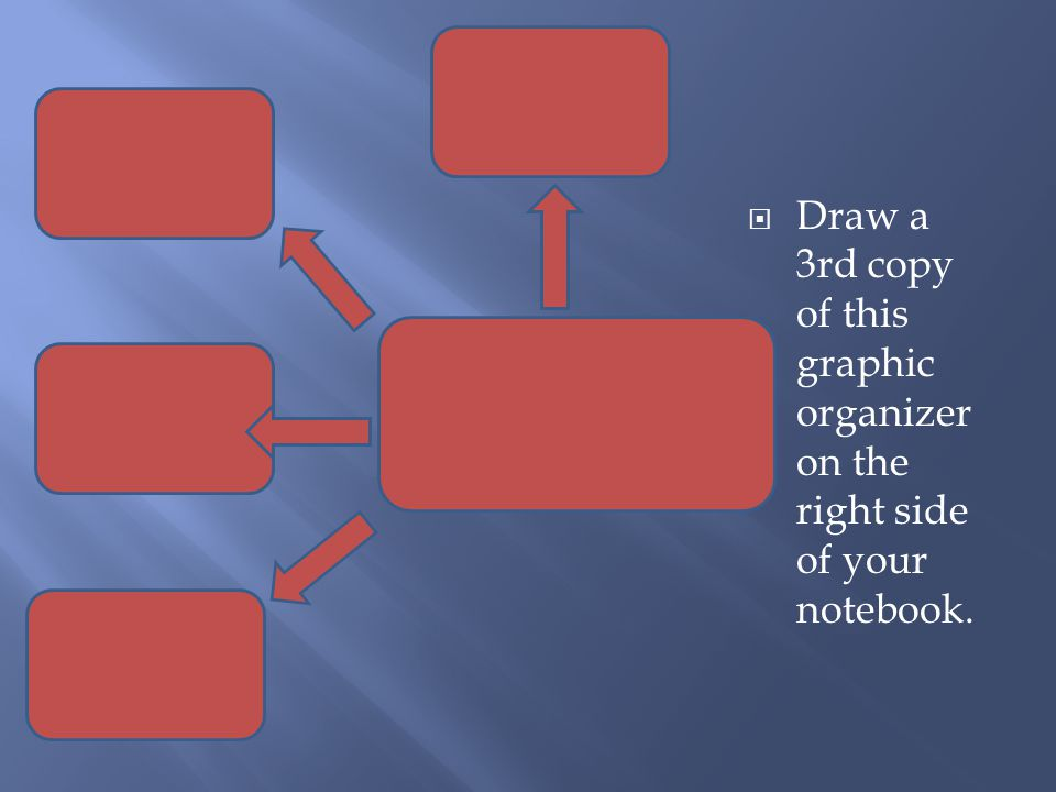 Draw a 3rd copy of this graphic organizer on the right side of your notebook.