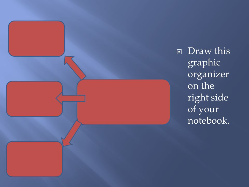 Draw this graphic organizer on the right side of your notebook.