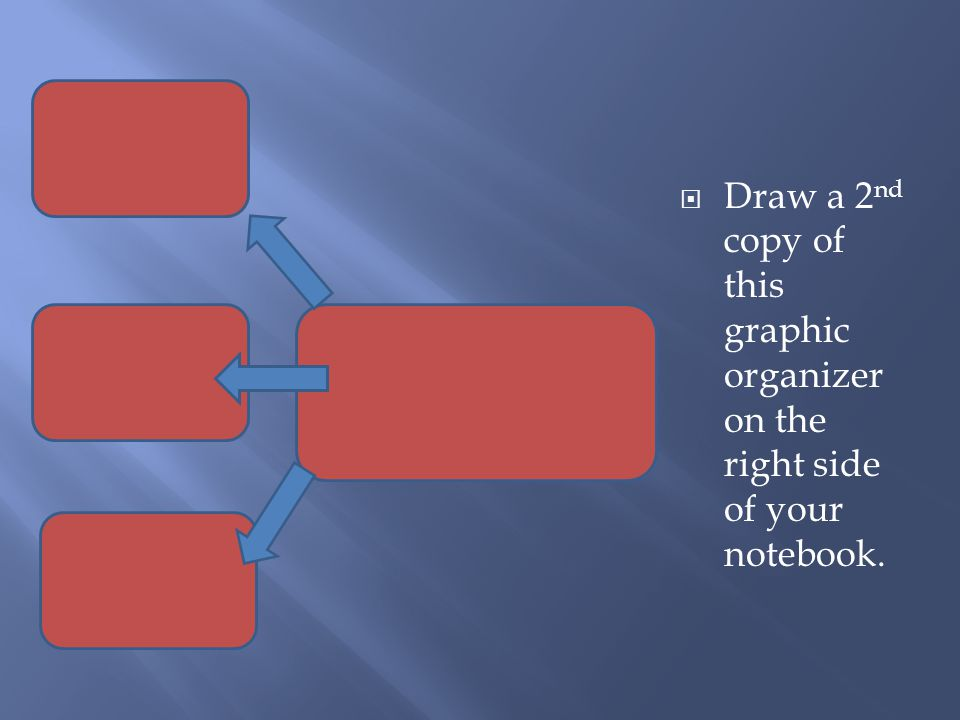 Draw a 2nd copy of this graphic organizer on the right side of your notebook.