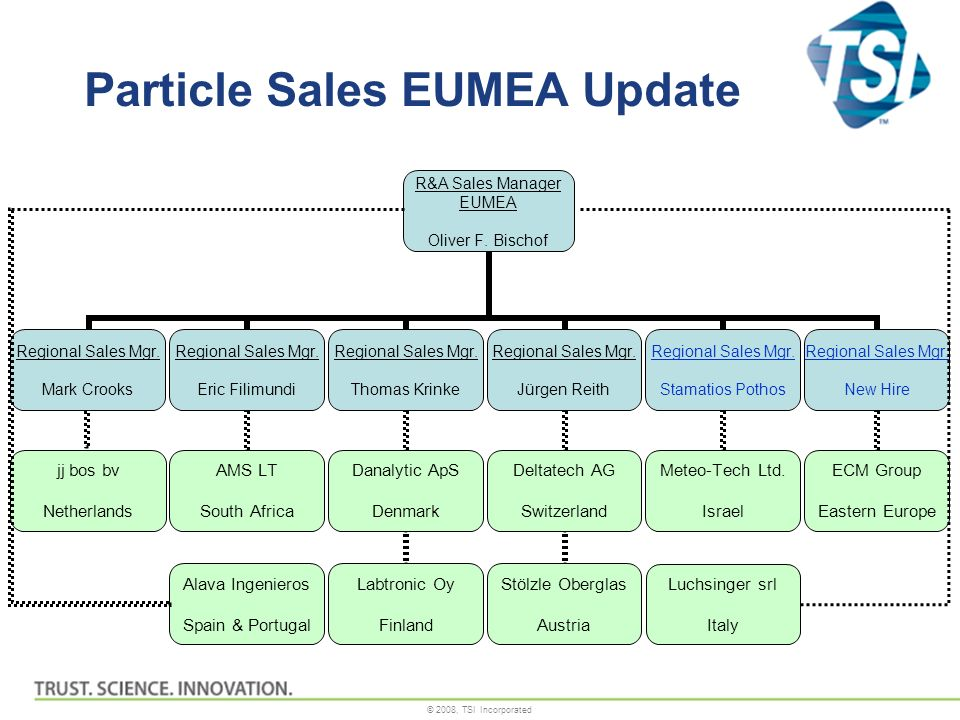 Particle Sales EUMEA Update