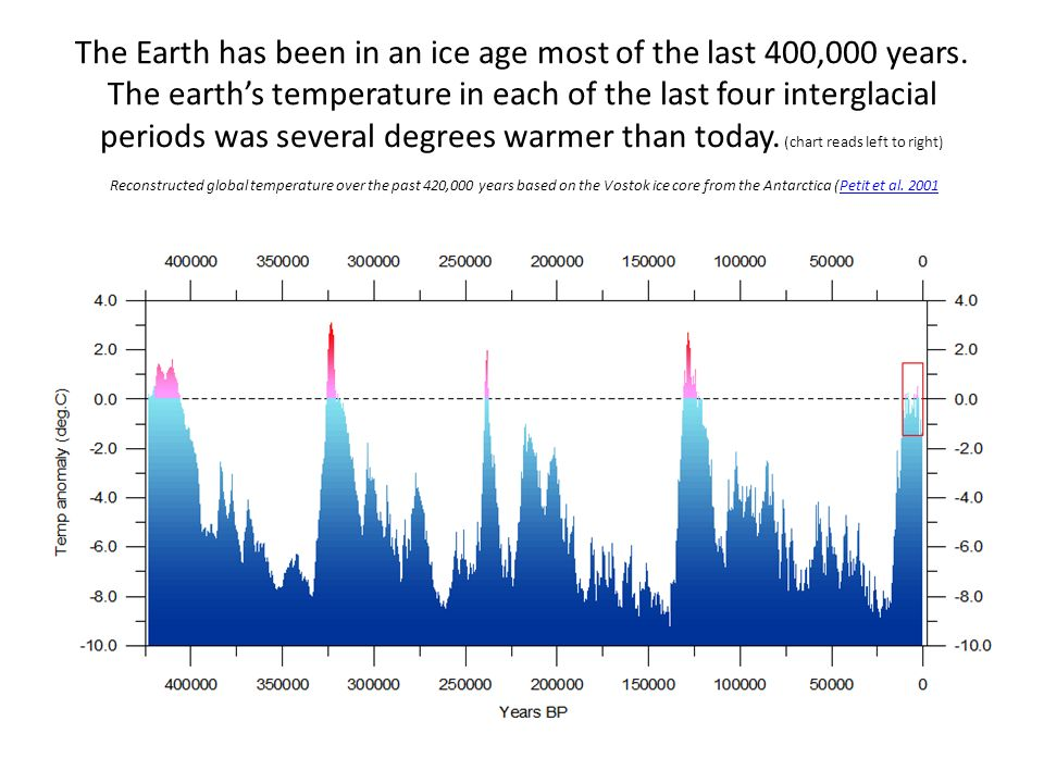The Earth has been in an ice age most of the last 400,000 years