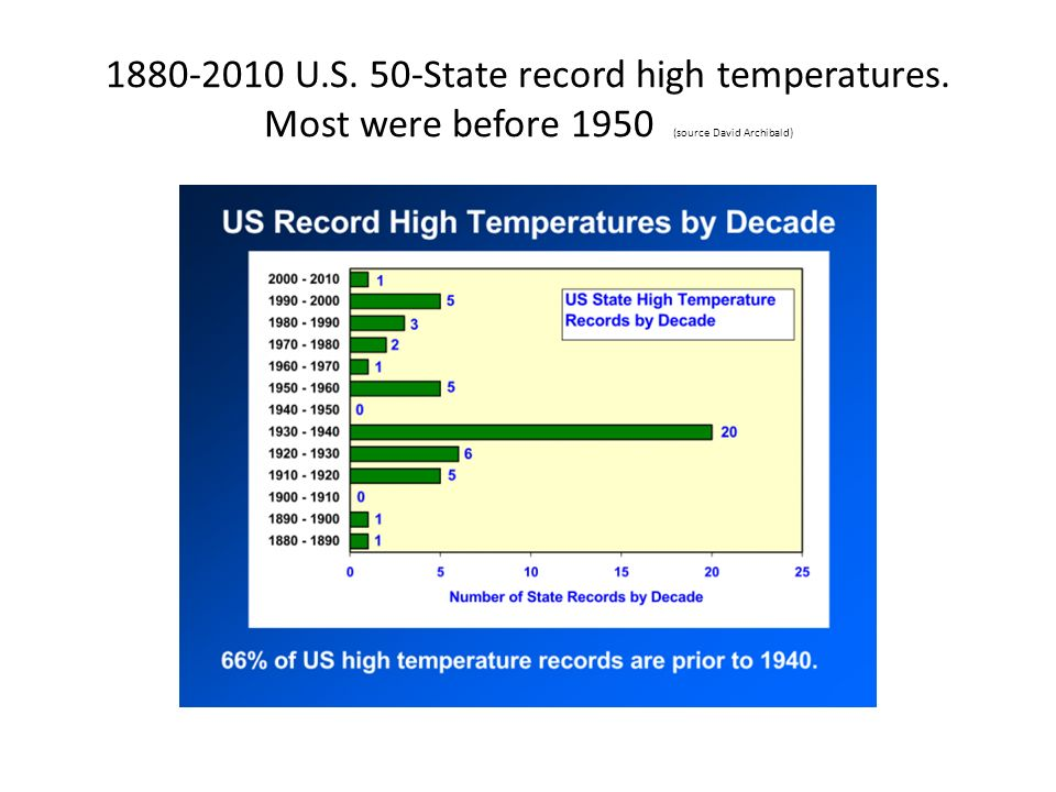 U. S. 50-State record high temperatures