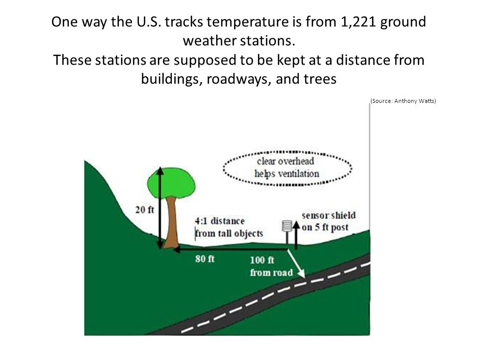 One way the U.S.tracks temperature is from 1,221 ground weather stations.