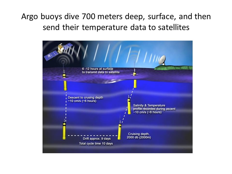 Argo buoys dive 700 meters deep, surface, and then send their temperature data to satellites