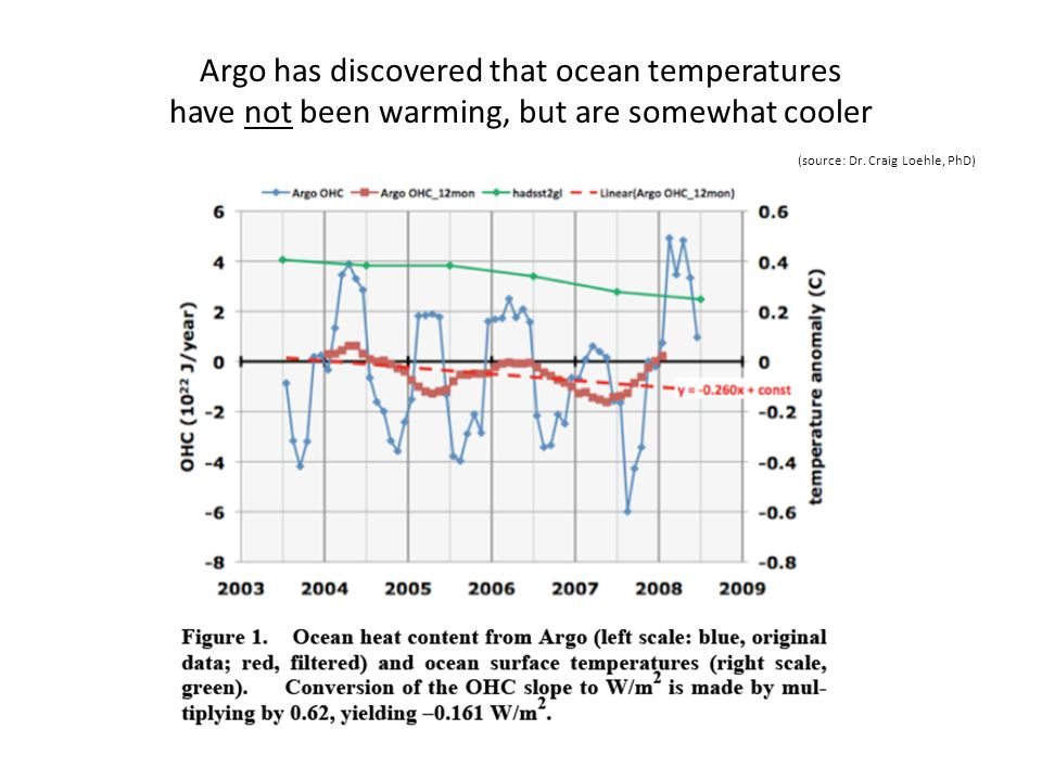 Argo has discovered that ocean temperatures have not been warming, but are somewhat cooler (source: Dr.